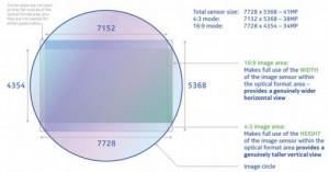 Nokia 808 Sensor