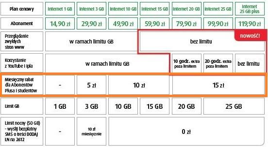 internet-w-plusie-szybszy-od-neostrady